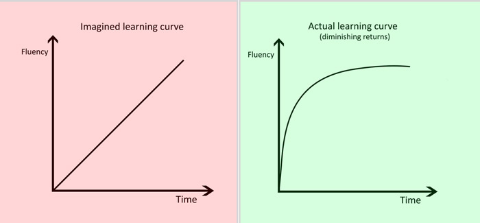 Imagined and actual learning curve